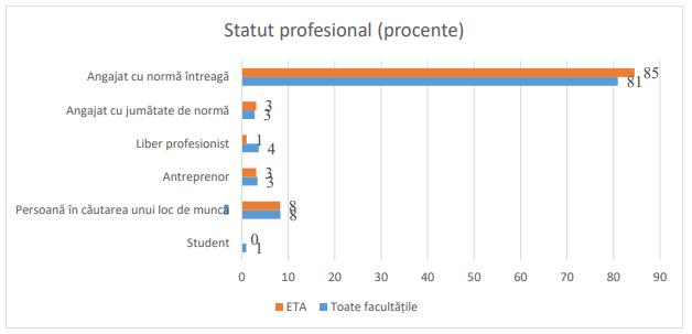 """</p> <p style=""""font-size: 10px; text-align: center;"""">Sursa: ASE – CCOC (2019), Inserția absolvenților Academiei de Studii Economice din București pe piața forței de muncă, p.113, <span style=""""color: #0000ff;""""><a style=""""color: #0000ff;"""" href=""""https://dmci.ase.ro/images/proiecte/FDI_2019/FDI-2019-0222_raport_insertie.pdf"""">https://dmci.ase.ro/images/proiecte/FDI_2019/FDI-2019-0222_raport_insertie.pdf</a></span></p> <p>"""
